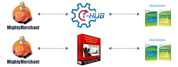 Image QuickBooks Integration